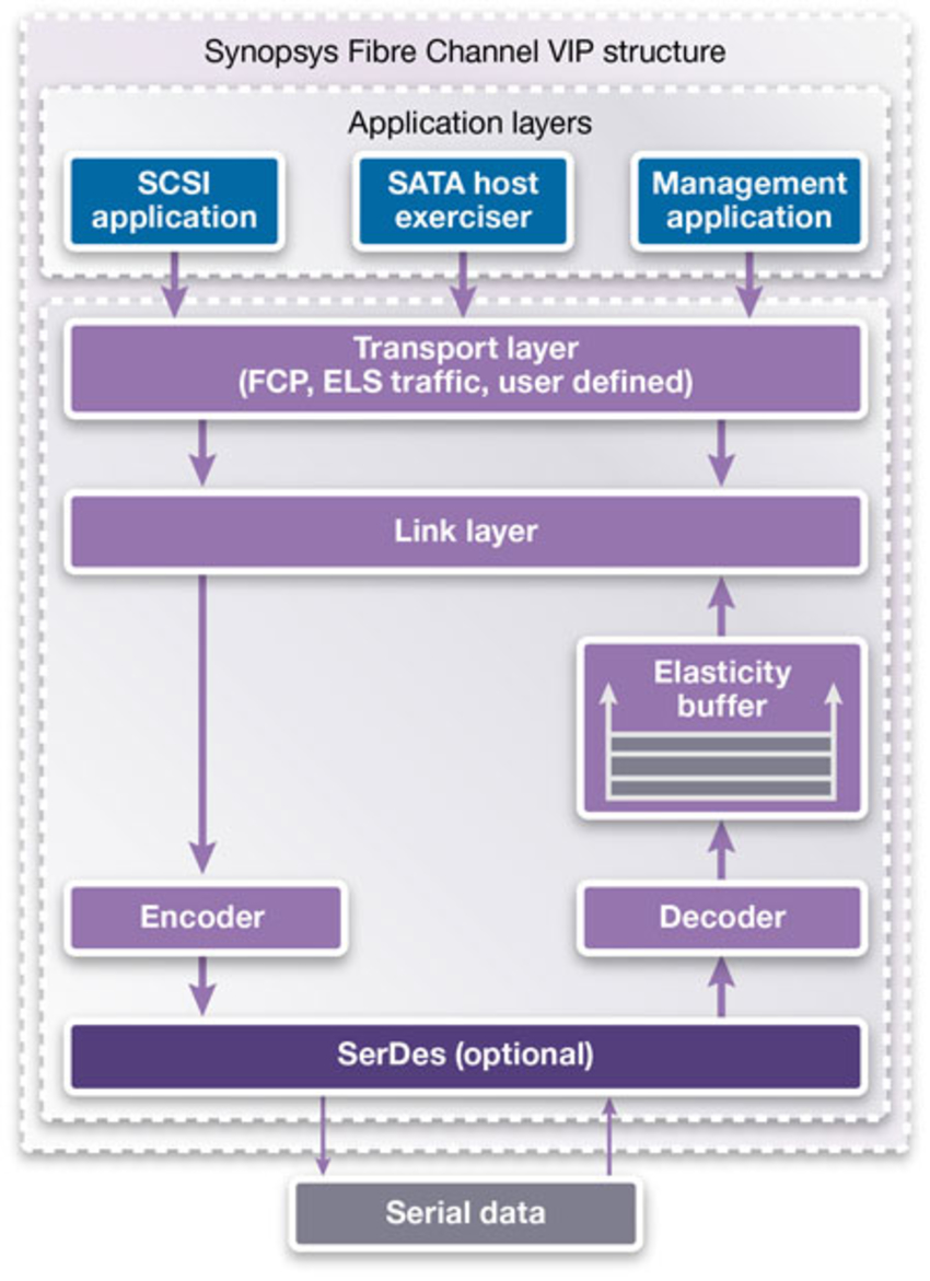Fibre Channel VC Verification IP