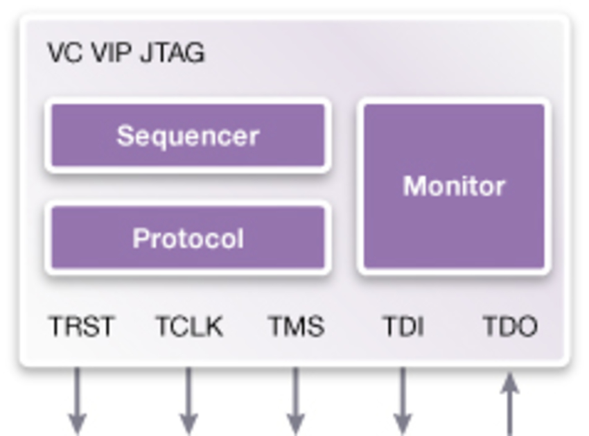 Verification IP for JTAG