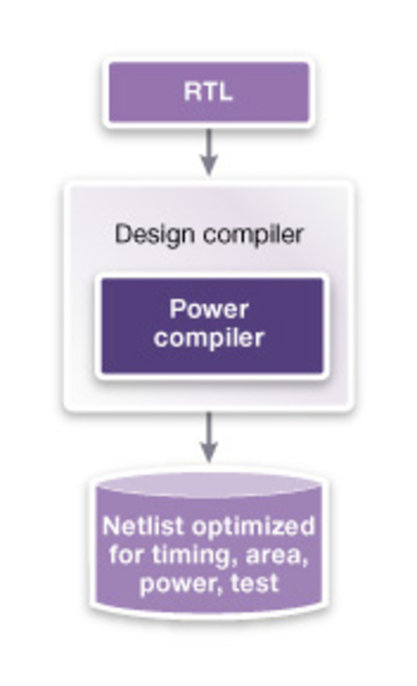 Complete solution for power synthesis and optimization