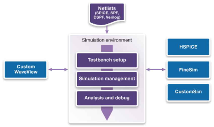 Simulation and analysis environment flow
