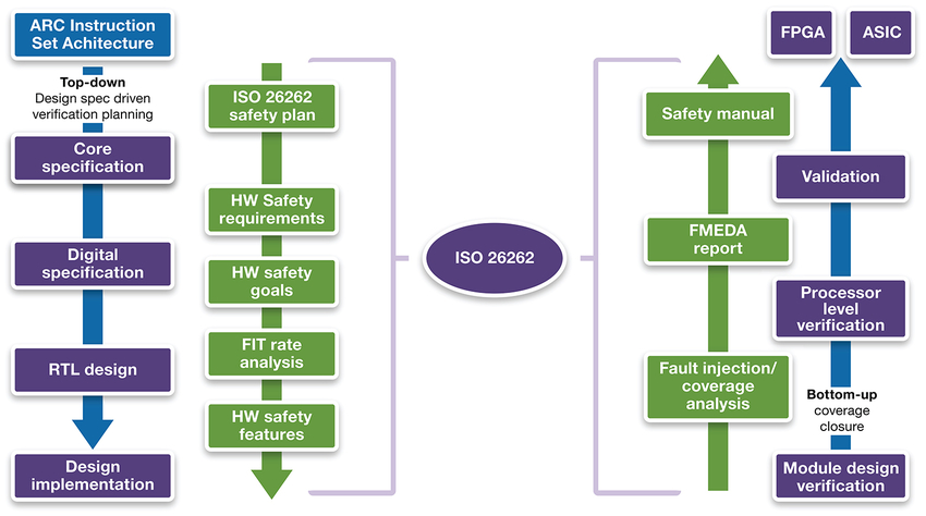 Figure 2: Adapting IP Processor Designs to ISO 26262