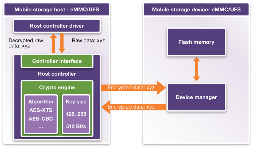 Figure 2: Mobile Storage Host Controller IP with built-in cryptographic engine