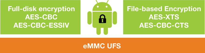 Figure 3: eMMC and UFS support encryption algorithms for both full-disk encryption and file-based encryption methods