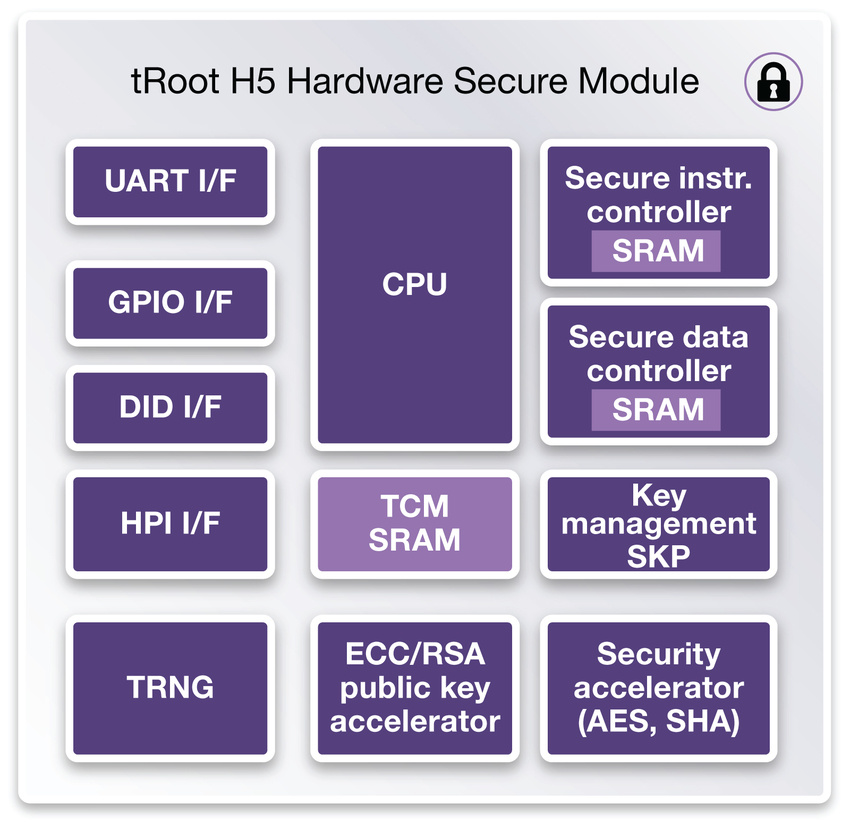 Figure 6: DesignWare tRoot H5 Hardware Secure Module with Root of Trust