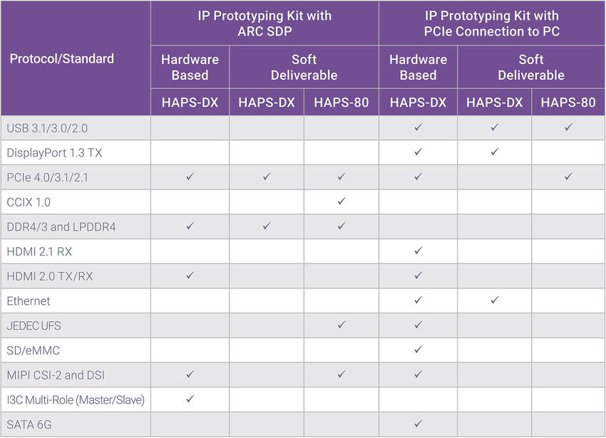 DesignWare IP Prototyping Kits
