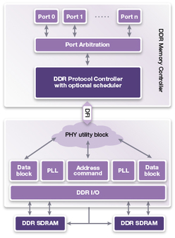 DesignWare DDR IP Solutions