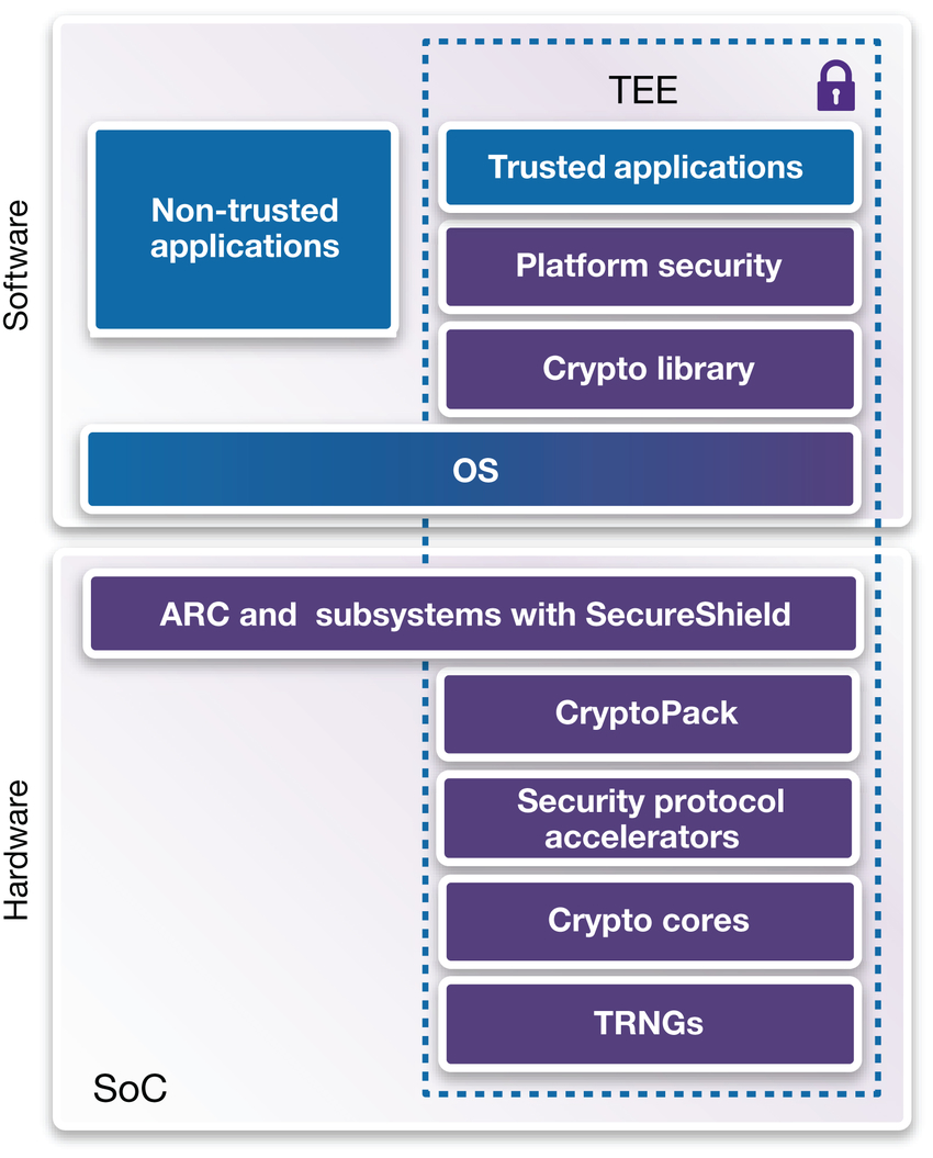 ARC EM Implementation of a Trusted Execution Environment with Synopsys Security IP Solutions