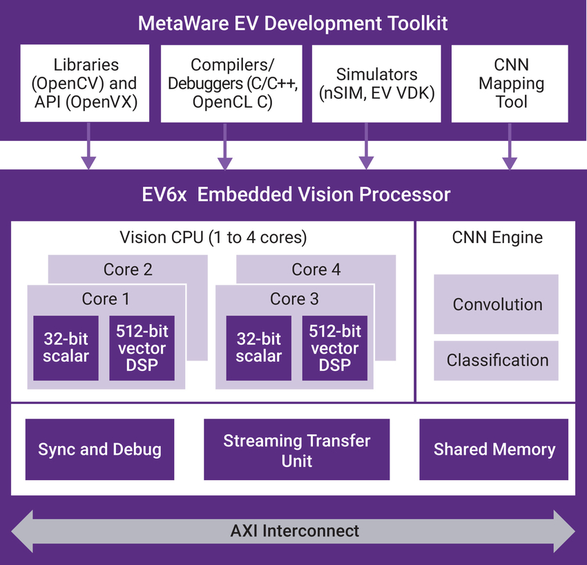 Figure 3: DesignWare EV6x Embedded Vision Processors include up to four vision CPUs and an optional CNN engine