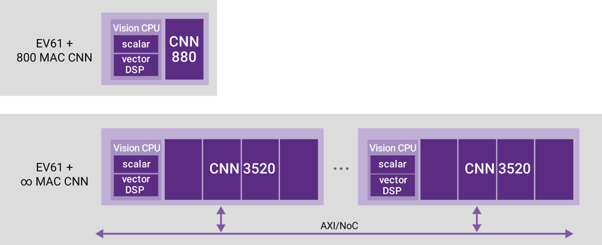 Figure 3: Synopsys' DesignWare EV6x processors can implement one 880 CNN engine for smaller designs, up to greater CNN performance along an AXI bus. The DesignWare EV6x processors are currently deployed in low-power, high-performance applications from consumer facial recognition to large automotive applications.