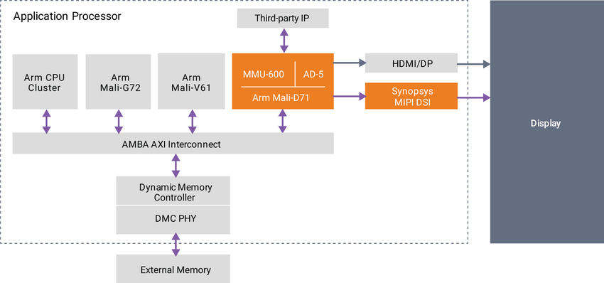 Figure 1: Two key display IP blocks in an application processor: Arm Mali-D71 and Synopsys DesignWare MIPI DSI Host Controller IP with DSC encoder