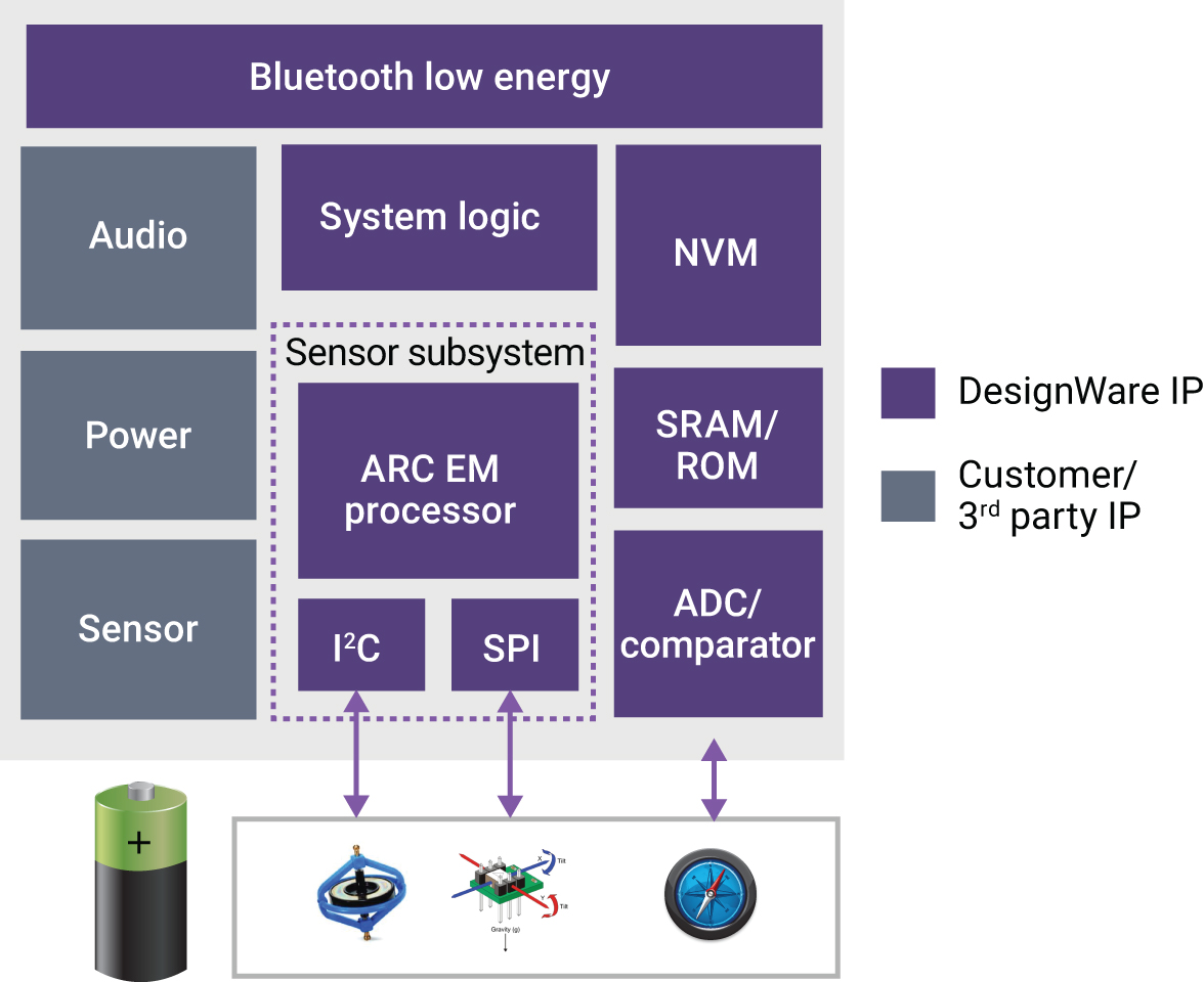 IoT, Sensor and Embedded SoCs