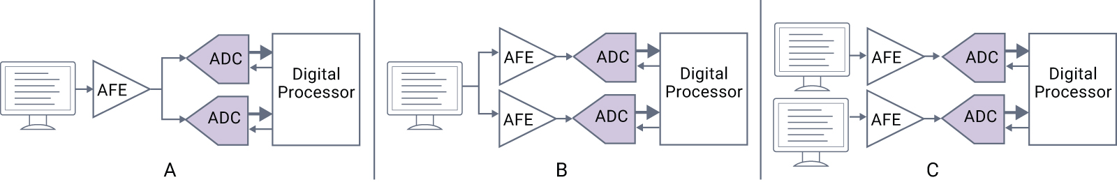 Figure 2: Functional redundancy for identifying operational fails in the ADC