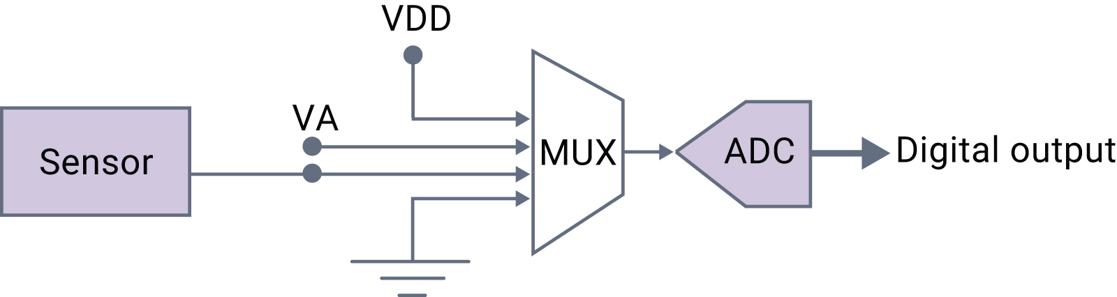 Figure 1: Measuring known voltage with MUX to detect failures
