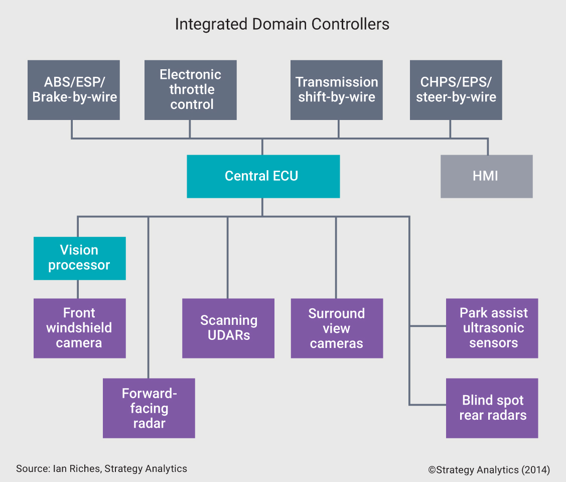 Integrated ADAS Domain Controller SoCs with ISO 26262