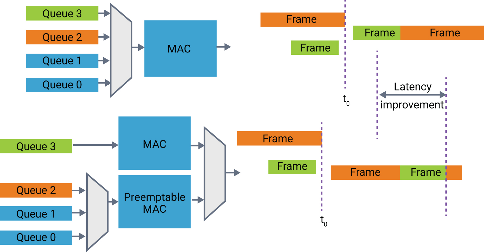 Figure 2: Preemption reduces latency of time-critical data streams