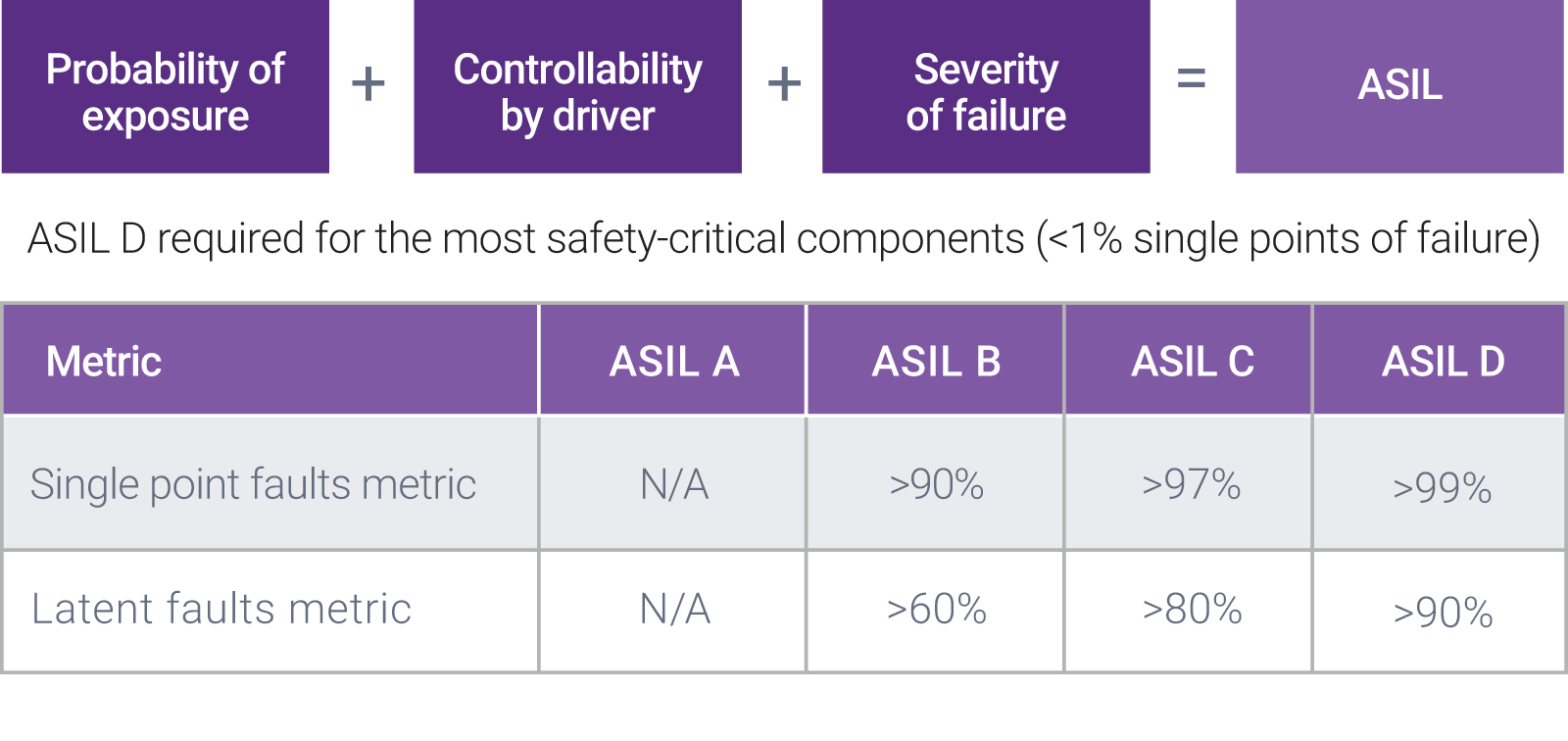 Figure 7: Defining the various levels of Automotive Safety Integrity Level
