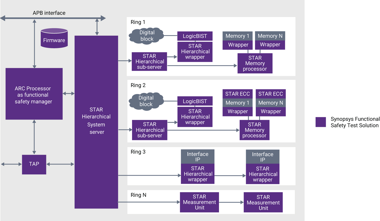 Figure 1: Synopsys Functional Safety Test Solution