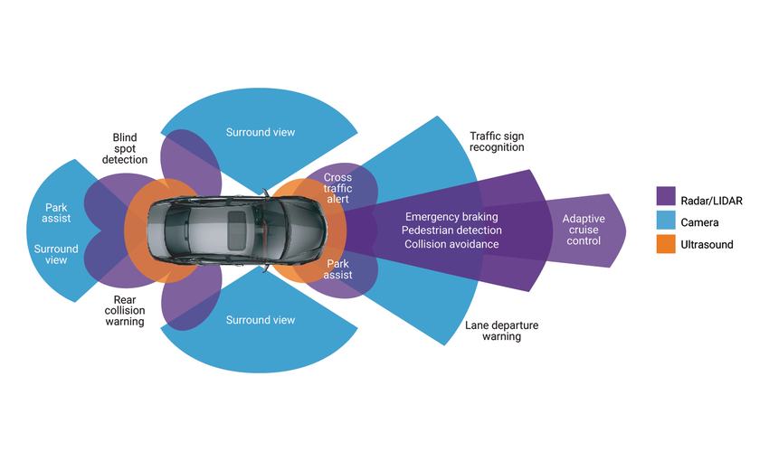 Advanced Driving Assistance System | Synopsys