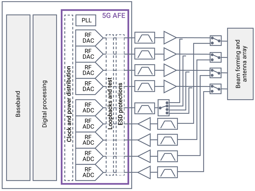 Very High-Speed Data Converters for 5G Analog Front-End