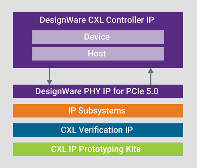 DesignWare CXL IP Diagram