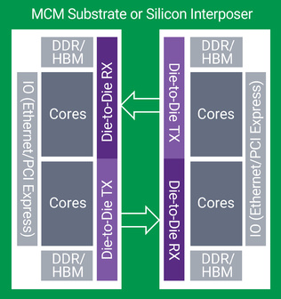 MCM Substrate or Silicon Interposer