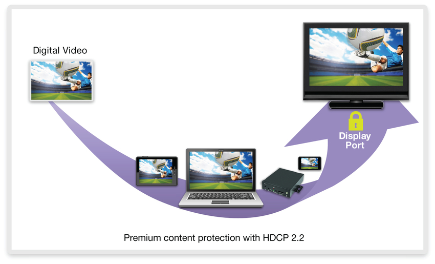 Figure 1: End-to-end premium content protection with HDCP 2.2