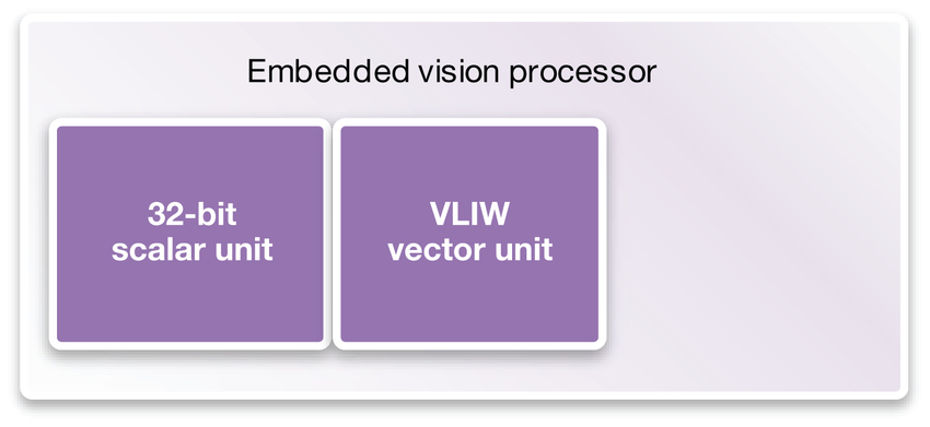 Figure 2: Vision processors are based on heterogeneous processing units, including scalar and Very Long Instruction Word (VLIW) vector DSP units