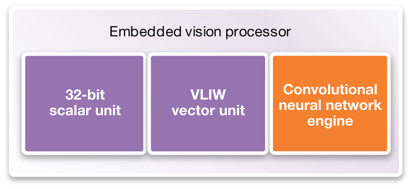 Figure 3: Adding a CNN engine to an embedded vision processor enables the system to learn through training