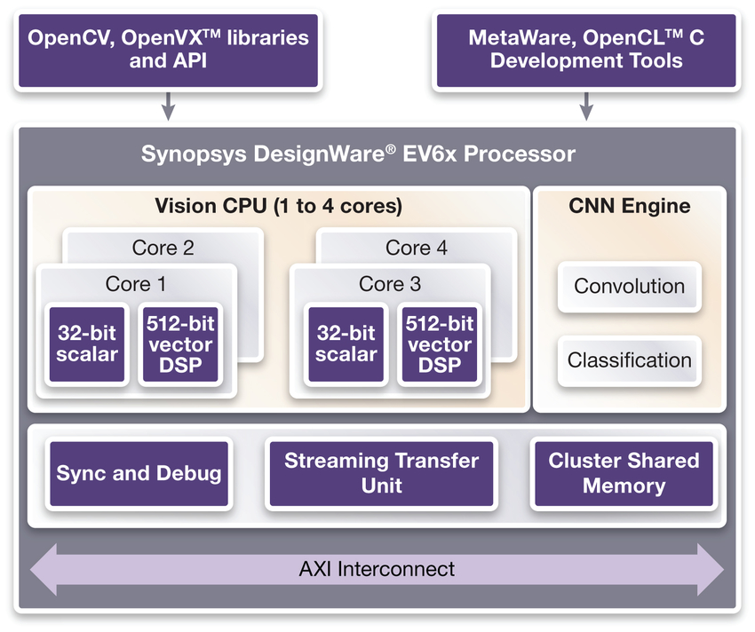 Figure 4: DesignWare EV6x Embedded Vision Processors include scalar, vector and CNN processing units for both pre- and post-processing