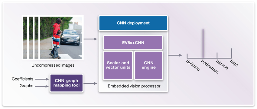 Figure 6: Inputs and outputs of embedded vision processor