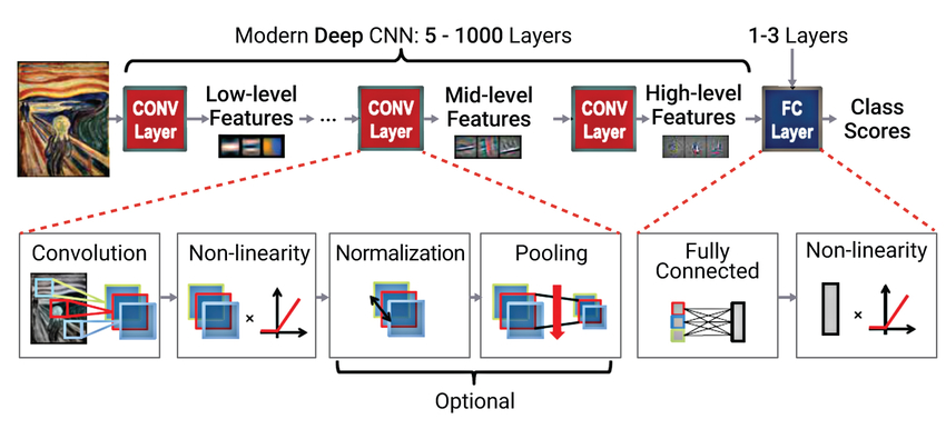 Figure 2: Modern deep convolutional neural networks