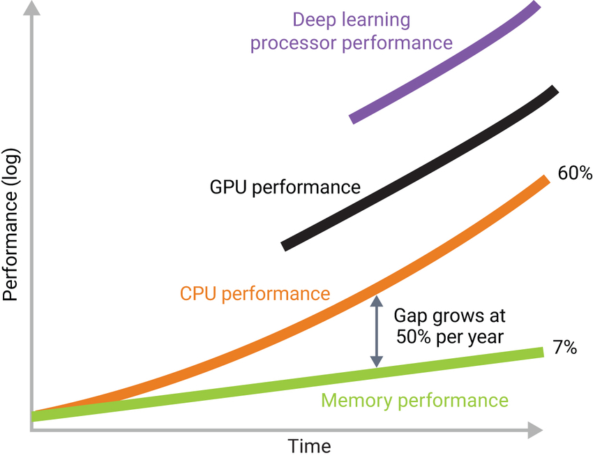 Figure 3: CPU/GPU performance has been outpacing memory performance, and deep learning processor performance shows an even greater gap