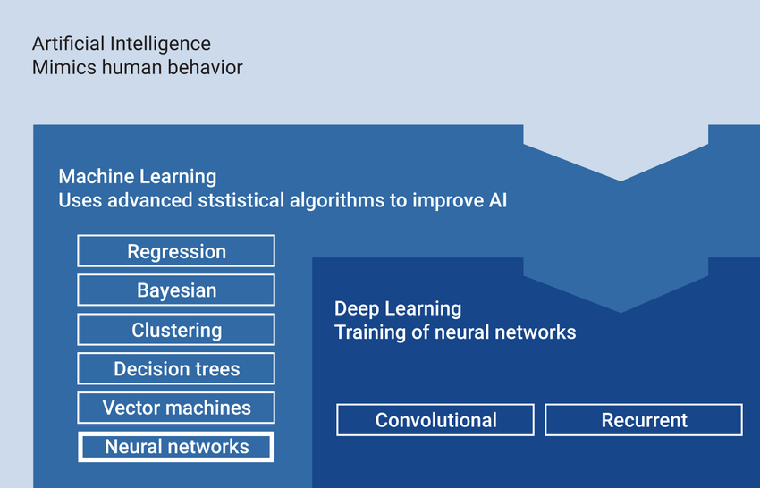 Chart showing relationship between artificial intelligence, machine learning, and deep learning