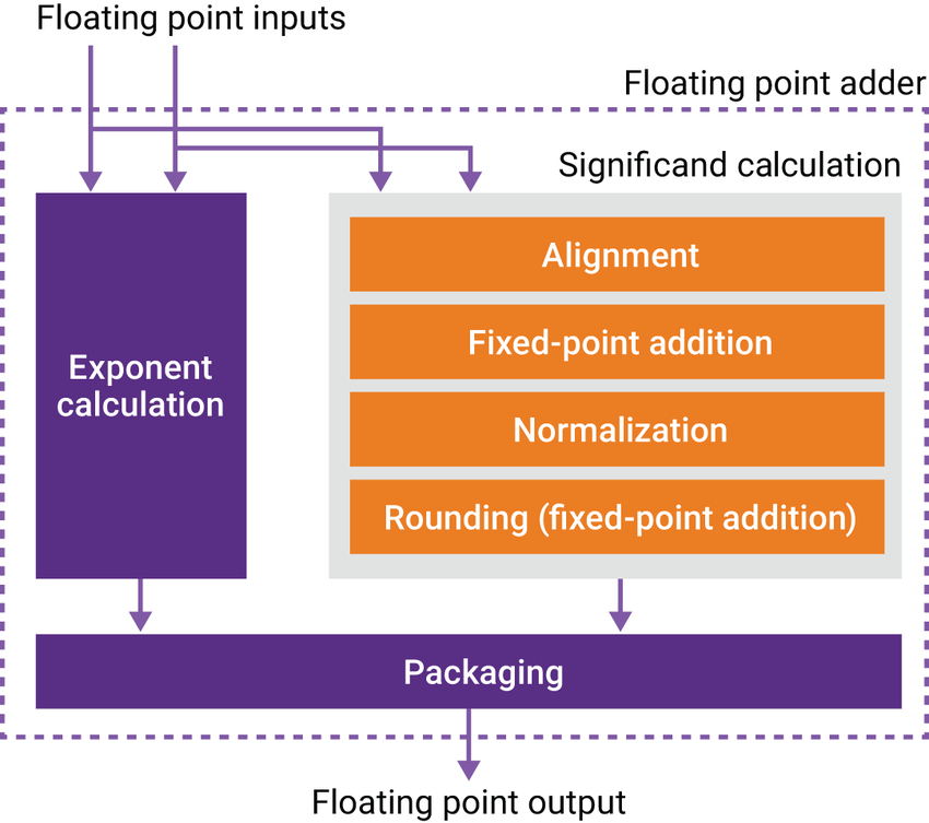 Figure 3: IP-based floating point design based on sub-functions