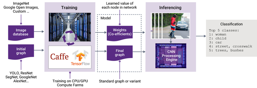 Figure 1: The training and inferencing stages of deep learning and AI