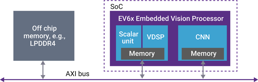 Figure 3: Vision data is stored in off-chip memory and transferred to the processor over the AXI bus