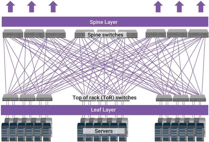 Hyperscale Data Centers Driving Next-Generation 400G