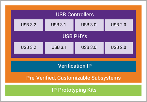 IP for USB, USB IP