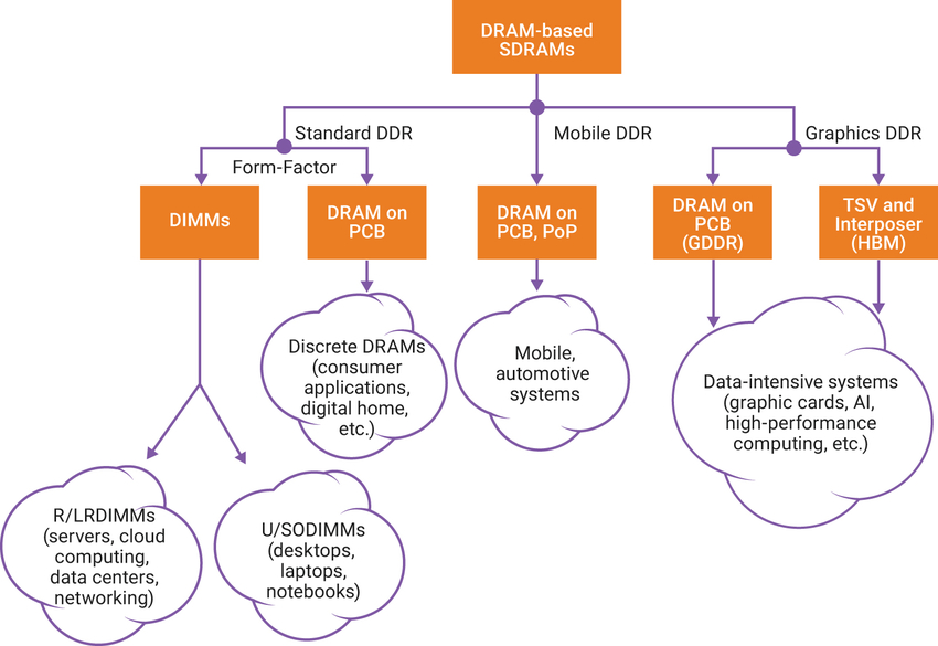 Which SDRAM Standard to Use and When