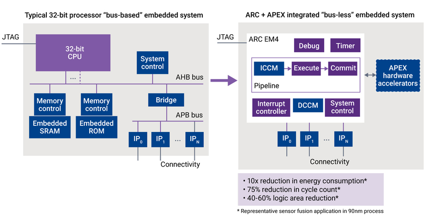 Figure 2: Implementing a bus-less design using ARC and an APEX interface improves PPA