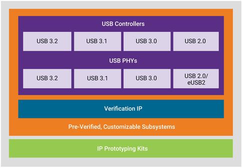 USB IP Core, USB PHY, USB Controller, USB 3 2 IP, USB Type-C