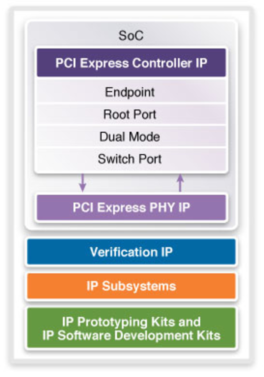 PCIe, PCIe IP, PCI Express