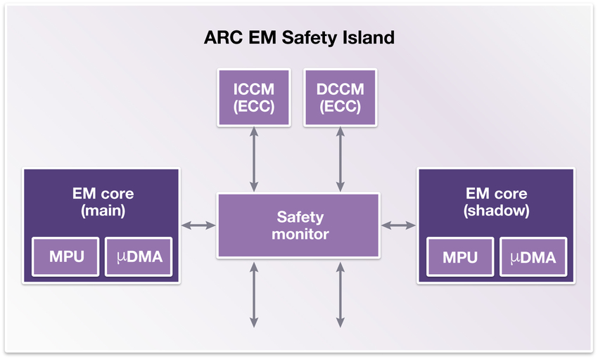 Figure 1 – ARC EM Safety Island: a dual-core lockstep implementation with integrated safety monitor