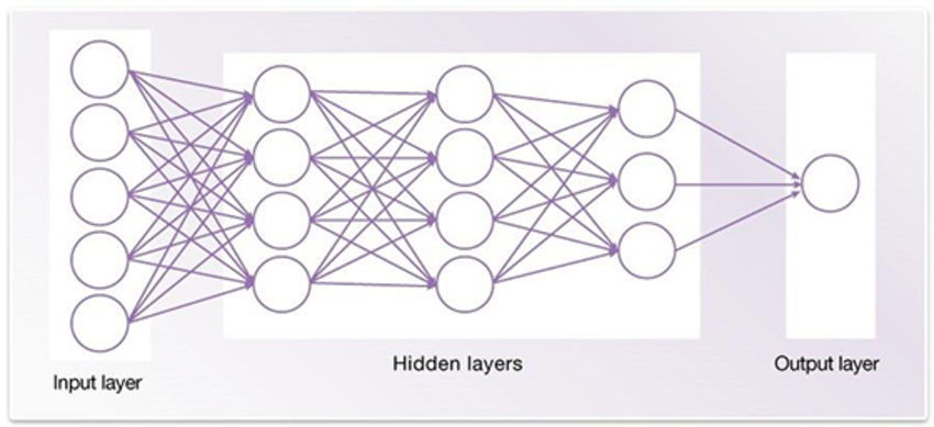 Figure 1. Simple example of a deep neural network