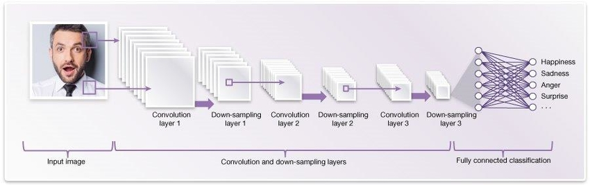 Figure 2. Example of a Convolutional Neural Network architecture (or graph) for facial analysis.