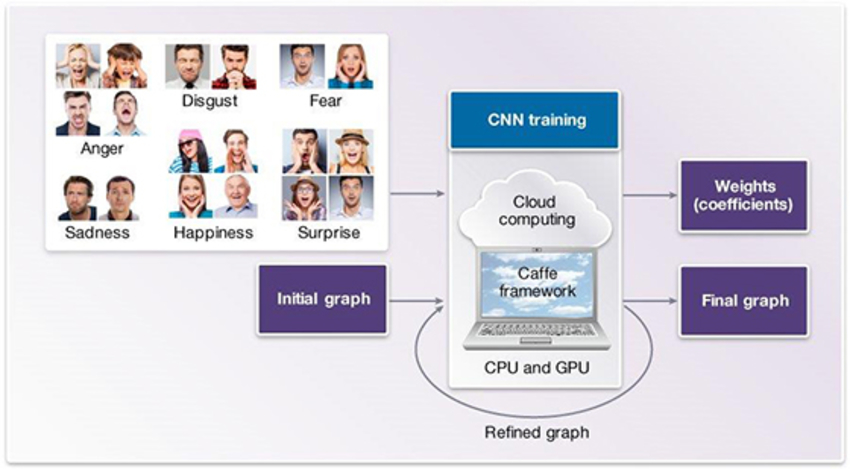 Figure 3. CNN Training Phase