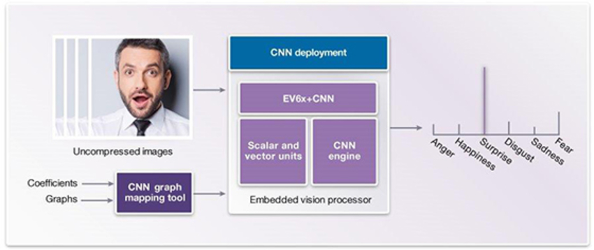 Figure 4. CNN Deployment Phase