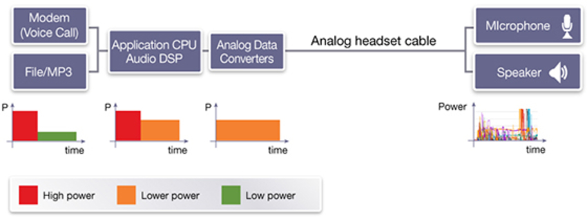 Figure 1: Power profiles for mobile phone with analog headset