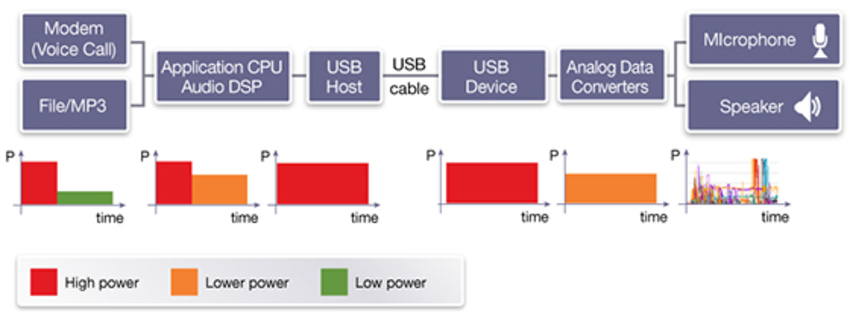 Figure 2: Power profiles for mobile phone with legacy USB audio headset