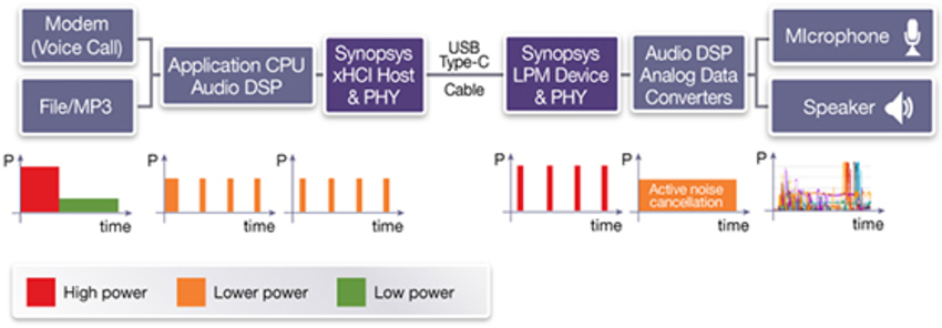 Figure 5: Power profiles for mobile phone with USB Audio Device Class 3.0 headset